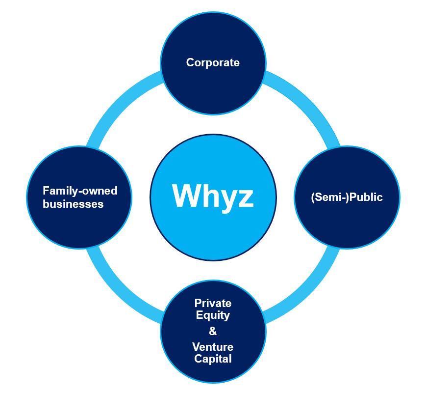 Whyz 4 werelden